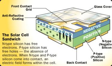 The solar cell sandwich