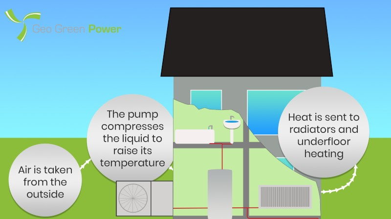 How air source works